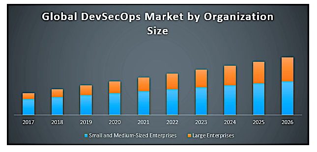DevOps Market in 2021