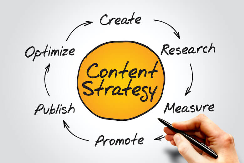 SEO Content Strategy 2021