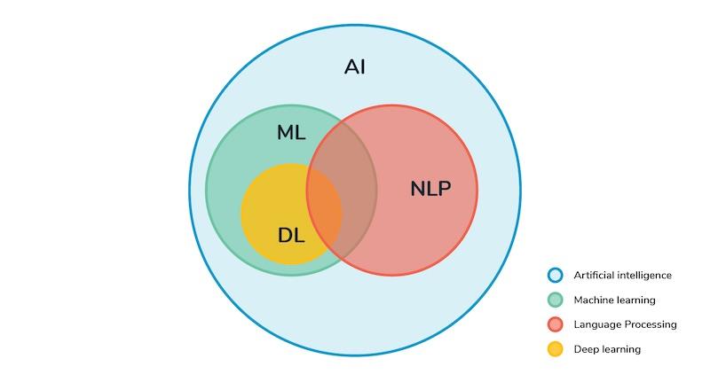 Natural Language Processing- NLP
