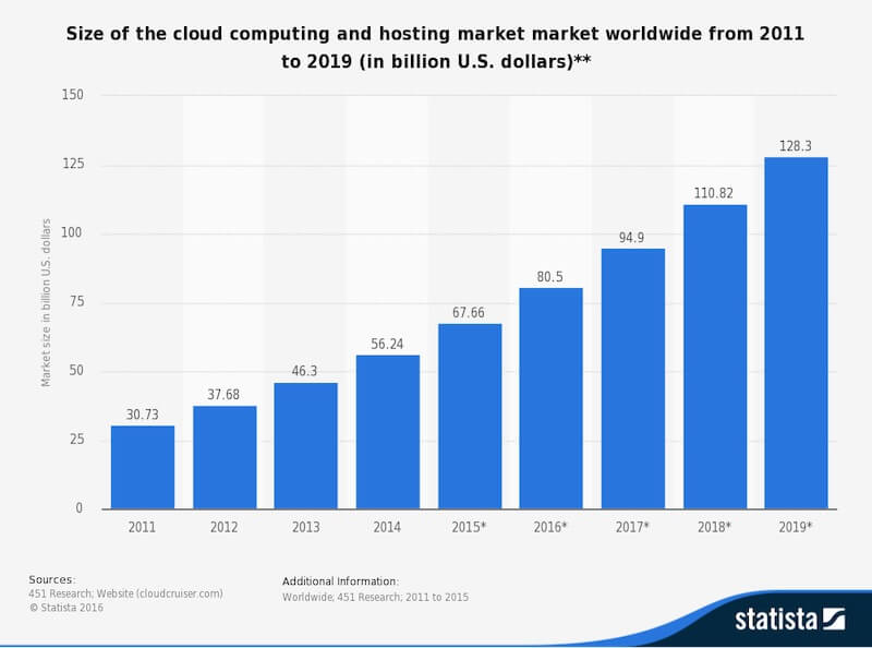 Best Cloud Computing Companies in World 2021