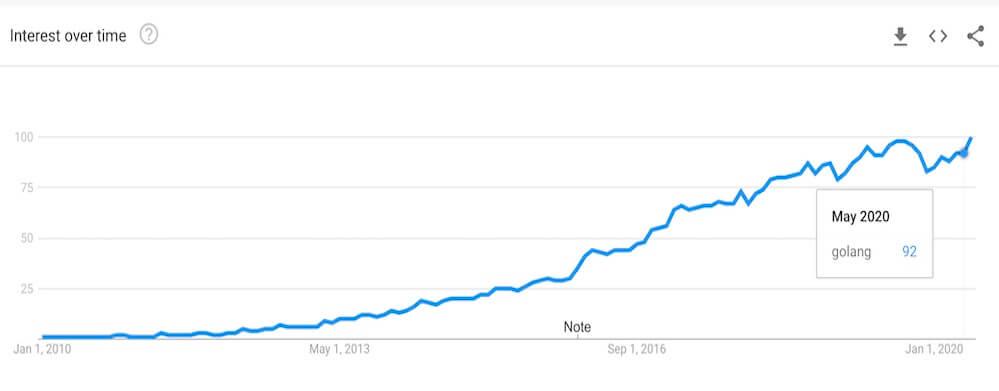 Golang (Google GO) trends 2021