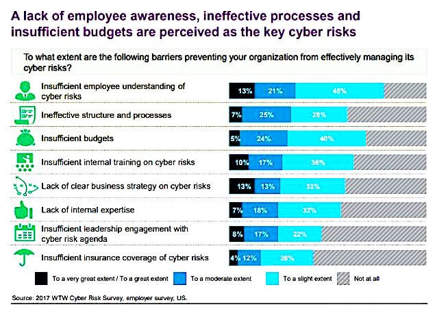 Cybersecurity Risks Trends