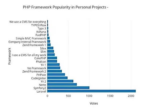 fastest php framework 2021 graph