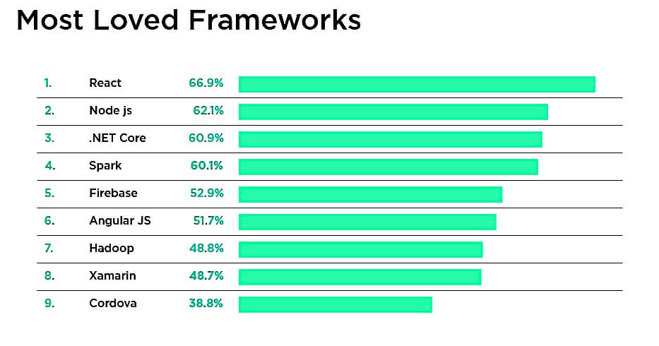 popular backend web framework